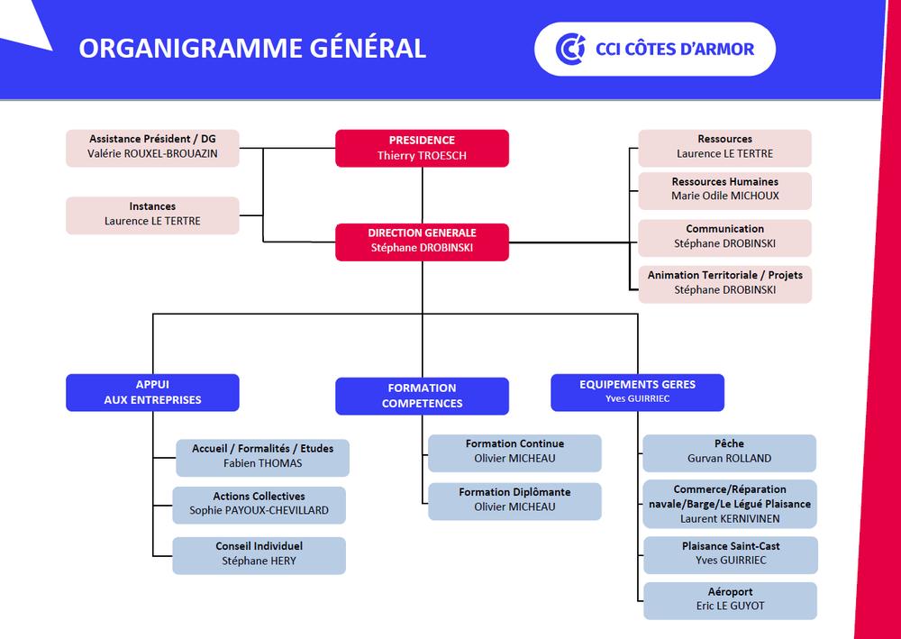 organigramme_general_cci22_31072019