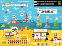 Enquête IE dans les PME bretonnes